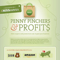 Penny Pinchers & Profits: How Coupons and Promotions Can Impact Your Business | Couponing | Scoop.it
