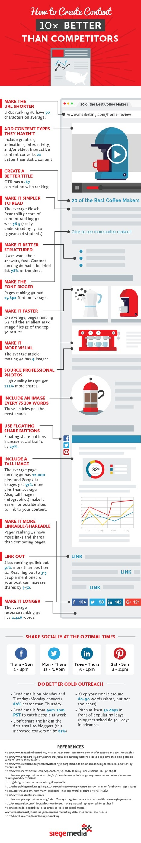 How to Create Content 10x Better Than Your Competitors #Infographic | e-commerce & social media | Scoop.it