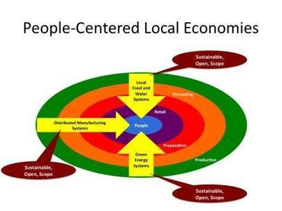 Post Growth People-Centered Local Economies   People-Centered Economic Development   Post growth economics   Scoop.it