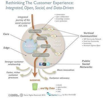 Optimizing the digital and social customer experience