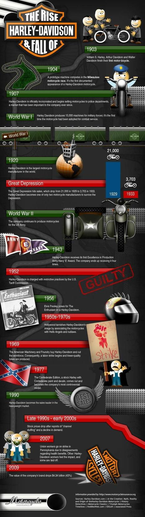 Wow! I never knew that about Harley Davidson motorcycles!   Motorcycles   Scoop.it