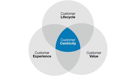 Customer centricity: nog in de kinderschoenen (whitepaper) | SAS Nederland | Scoop.it