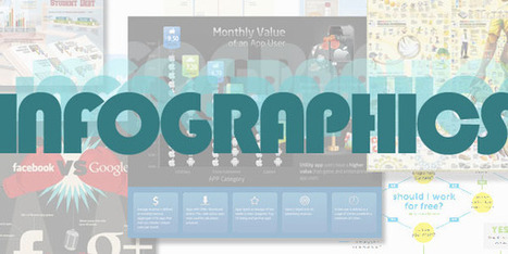 9 infographics marketers need to see | Marketing Education | Scoop.it