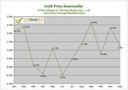 Jason Hamlin calls gold unstoppable, with stocks leading the way | Gold and What Moves it. | Scoop.it