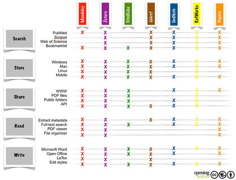 Comparación de gestores de referencias bibliográficas | Las Tics y las ciencias de la informacion | Scoop.it