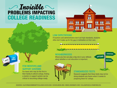 10 Invisible Problems Impacting College Readiness - Best Colleges Online | Technology in Art And Education | Scoop.it