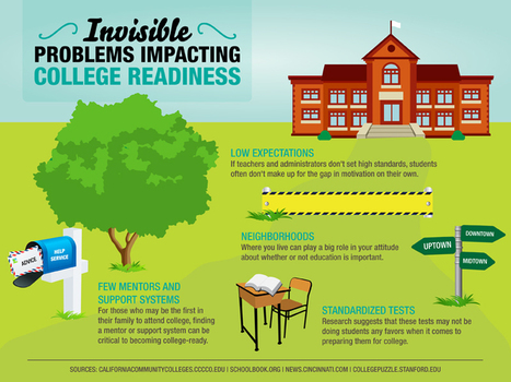 10 Invisible Problems Impacting College Readiness - Best Colleges Online | College Readiness - Remediation | Scoop.it