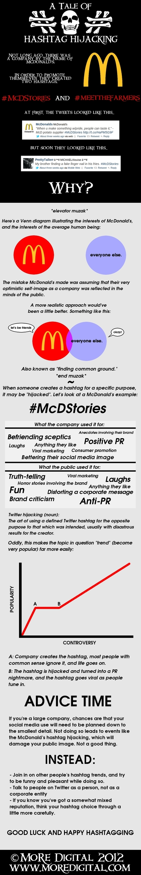 A Tale of Hashtag Jacking [INFOGRAPHIC]   Consumer Engagement Marketing   Scoop.it