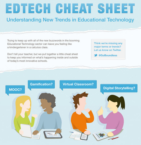 Understanding New Trends In Educational Technology [Infographic] | Ash's Online and E-learning Topics | Scoop.it