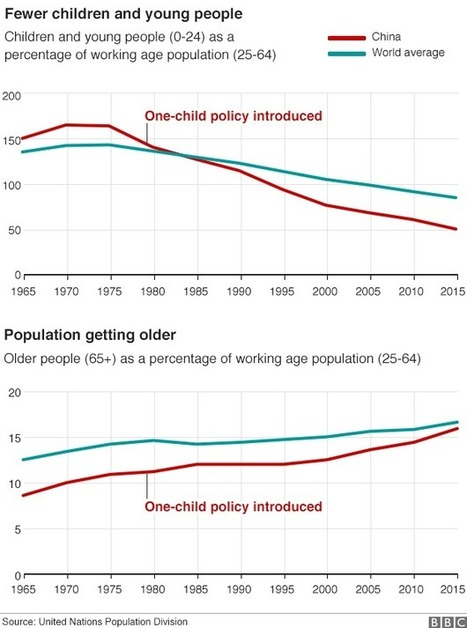 China to end one-child policy and allow two - BBC News | Geography at BM | Scoop.it