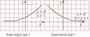 hiru.com - Función exponencial | matemática:funciones | Scoop.it