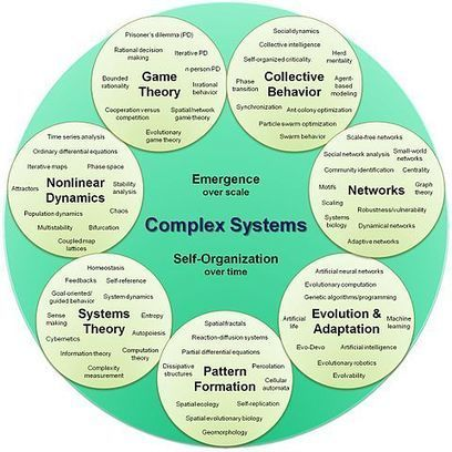 Binghamton University - Advanced Graduate Certificate Program in Complex Systems Science and Engineering | Center for Collective Dynamics of Complex Systems (CoCo) | Scoop.it