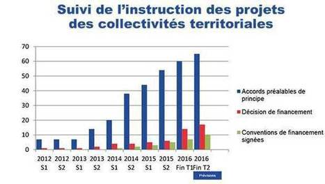 Bilan sur le Plan France THD : 46,2% des foyers couverts en THD, 97 départements engagés... | Broadband78 | Scoop.it