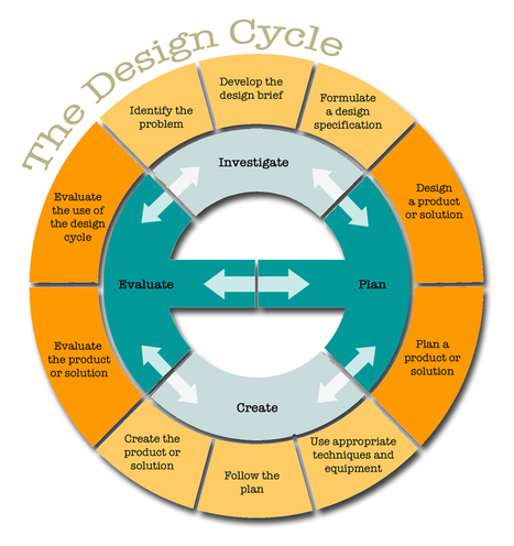 The Genius Hour Design Cycle: A Process For Planning | Mediawijsheid in het HBO | Scoop.it