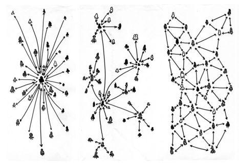 Le peer to peer : nouvelle formation sociale, nouveau modèle civilisationnel | P2P Foundation | Nouveaux paradigmes | Scoop.it
