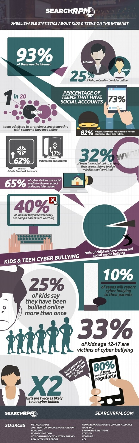 Unbelievable Statistics About Teen Safety On The Internet Infographic - e-Learning Infographics | Education Technologies | Scoop.it | Scoop.it