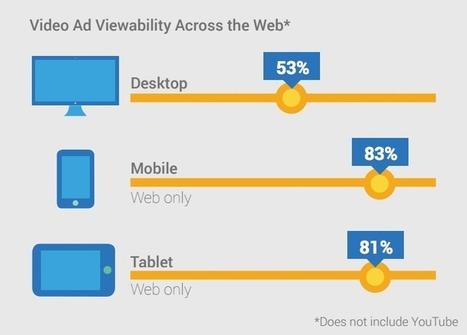 "Mobile Video Ad ""Viewability"" Beats Desktop By 30 Points | Mobile Marketing | News Updates | Scoop.it"