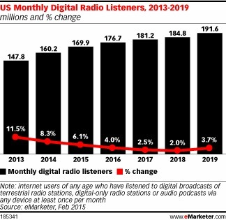 What's the Future of Digital Radio Marketing? - eMarketer   Audioemotion Online Radio   Scoop.it