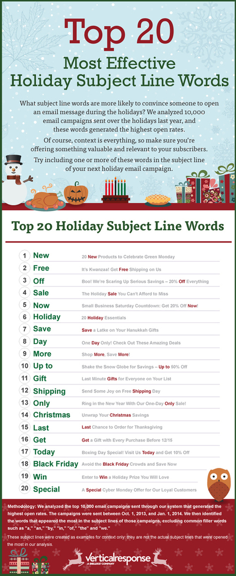 The Top 20 Most Effective Holiday Subject Line Words #Infographic   MarketingHits   Scoop.it