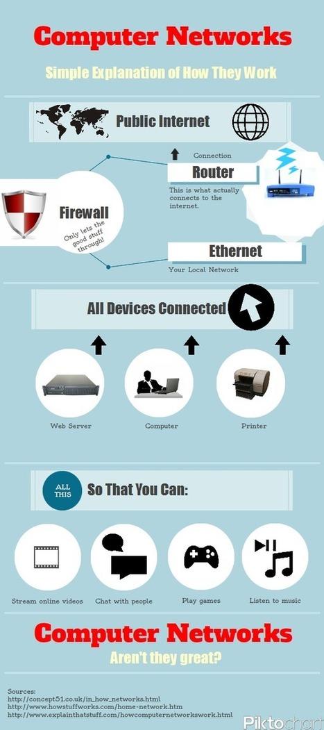 [Infographic] Computer Networks - How They Work | omnia mea mecum fero | Scoop.it
