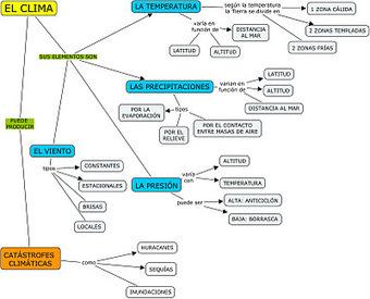 Blog del profe Jaime: EL TIEMPO Y EL CLIMA. | Elementos del clima interactivo | Scoop.it