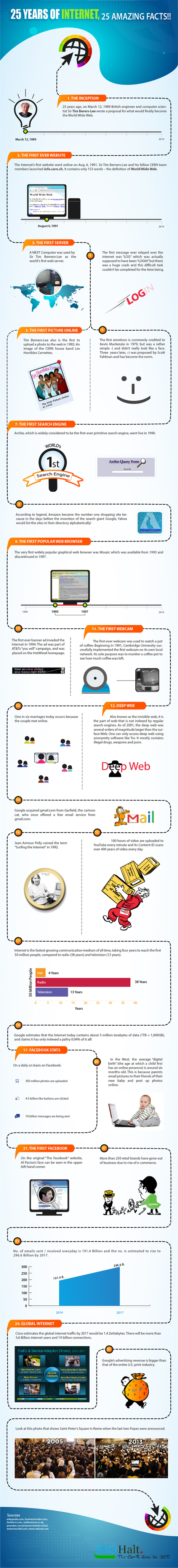25 Amazing Facts about the Internet [Infographic] | Learning & Mind & Brain | Scoop.it