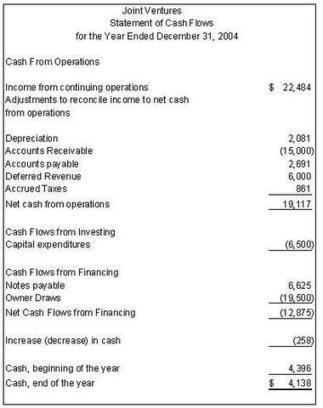 the Statement of Cash Flow and the Statement of Owner's Equity