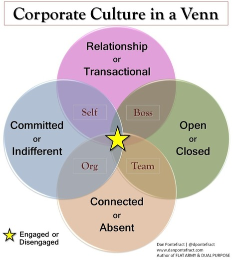 Corporate Culture in a Venn Diagram | Leadership, Innovation, and Creativity | Scoop.it