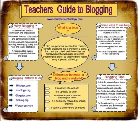 Great Resources On How to Use Blogs in Your Classroom ~ Educational Technology and Mobile Learning | Social media don't be overwhelmed! | Scoop.it