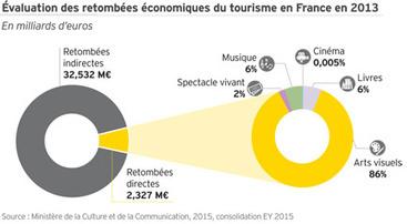TERRITOIRES - Industries culturelles et créatives en France, Panorama économique | Vis*Ma*Vie*D*Administratrice*De*Prod | Scoop.it