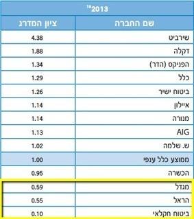 מי חברת הביטוח הטובה ביותר בישראל | משה גרינפלד - סוכן ביטוח | דברים שמעניינים אותנו | Scoop.it