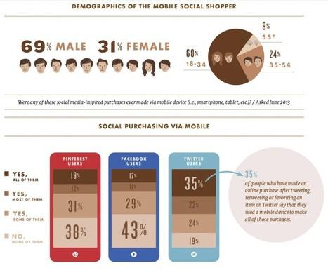 Quel est l'impact des réseaux sociaux sur les ventes ? | Scoop4learning | Scoop.it