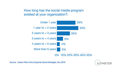 Social Business: It's like the Internet in 1997 | Ambiance communauté & social media | Scoop.it