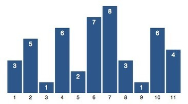 Building D3 Bar Chart for Angular | JavaScript for Line of Business Applications | Scoop.it