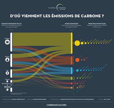 [Infographie] D'où viennent les émissions de CO2 en 2014 | Toxique, soyons vigilant ! | Scoop.it