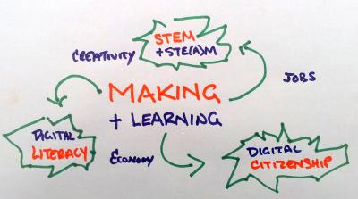 Making islearning | Apprentissage 2.0 | Scoop.it