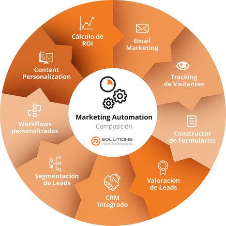 Qué es el Marketing Automatizado | Novedades en Marketing Online | Scoop.it