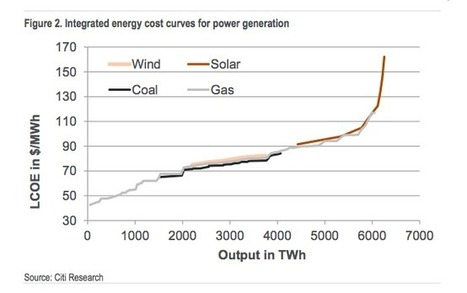 Energy Darwinism: Fossil fuels and utilities at risk : Renew Economy | Fossil Fuels | Scoop.it