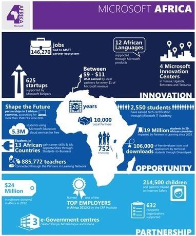 Un binôme surprenant, Microsoft et Huawei vont lancer un smartphone pour l'Afrique, pour quels objectifs ? | Techno.. Logy !!! | Scoop.it