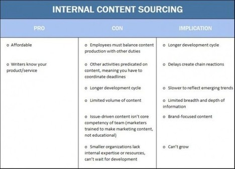 Content Marketing Insourcing: Tips For Turning Internal Resources Into Content ... - Business 2 Community | Social Content Curation Library | Scoop.it