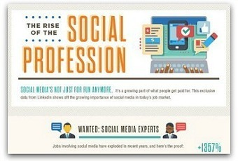 Infographic: Social media jobs increased 1,300 percent since 2010 | Communication Advisory | Scoop.it