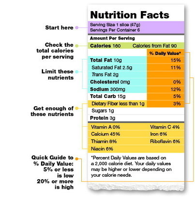 Reading Food Nutrition Labels | Nutrition- Food Labels | Scoop.it