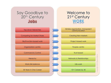 21st Century Work: Career-Readiness Isn't What It Used To Be | Edumathingy | Scoop.it