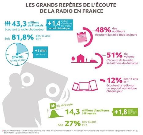 la consommation de radio en France Etude Médiamétrie | We are numerique [W.A.N] | Scoop.it