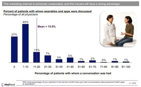 Survey: Most physicians discuss apps, wearables with patients | Latest mHealth News | Scoop.it