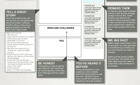 How to Create a Successful Kickstarter Campaign [INFOGRAPHIC] | DashBurst | Digital-News on Scoop.it today | Scoop.it
