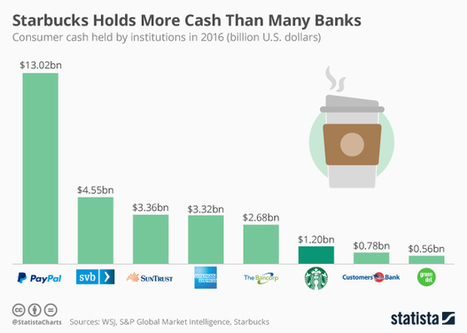41% pay Starbucks with mobile app / 1.2B$ in loyalty programme: More Cash Than Many Banks | Digital Transformation of Businesses | Scoop.it