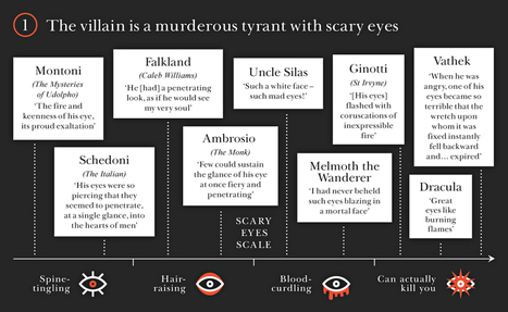 How to tell you're reading a gothic novel – in pictures | English A Langlit | Scoop.it