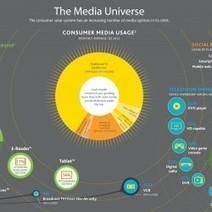 Exploring the Media Universe | Visual.ly | Public Relations & Social Media Insight | Scoop.it