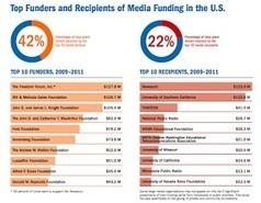 Ne11 revenue sources for digital news organizations | Ideas to rethink Media | Scoop.it